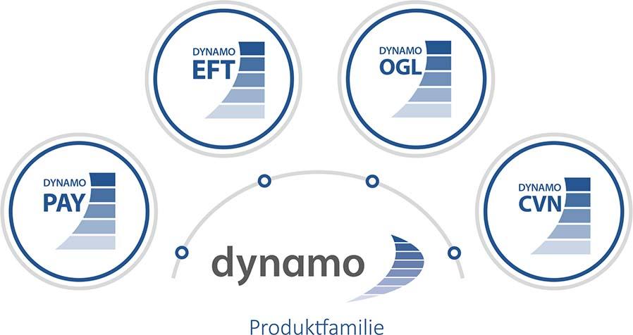DYNAMO Produktfamilie
